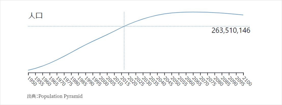 Haim Chaim Link - 安定した経済成長率を誇るインドネシア