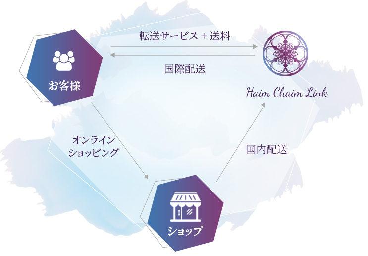 Haim Chaim Link - 転送サービス
