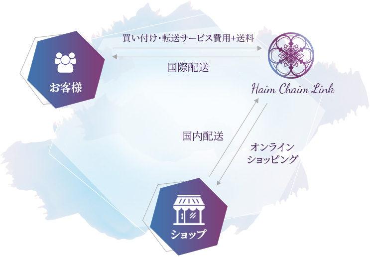 Haim Chaim Link - 個人輸入代行サービス
