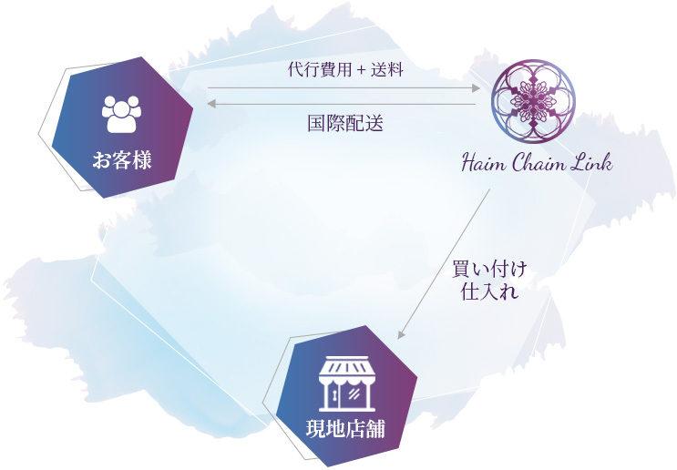 Haim Chaim Link - 買い物代行・仕入れ代行サービス
